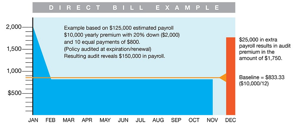 direct-bill-example
